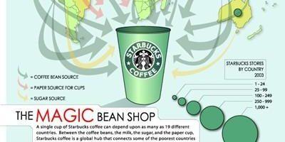 """Starbucks: Thay đổi chiến lược, và """"thắng chắc"""""""