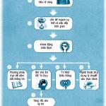 9 bước học tập hiệu quả