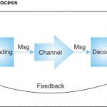 Học giao tiếp từ các yếu tố trong mô hình truyền thông