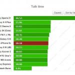 Thời lượng pin iPhone 5C không gây được ấn tượng